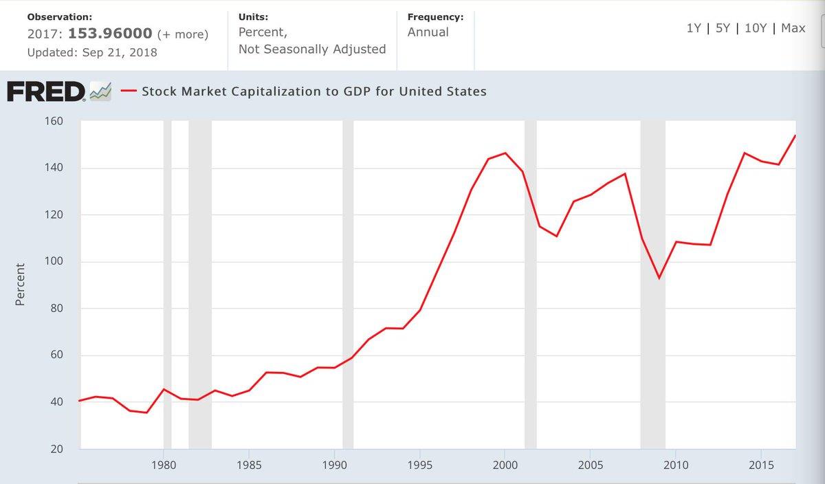 current market capitalization