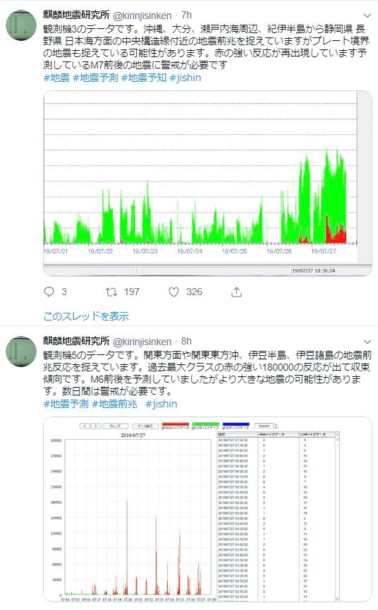 地震予知 twitter