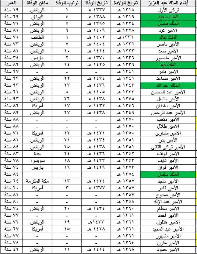 فهد عامر الأحمدي على تويتر صورة أبناء الملك المؤسس عبد العزيز الذكور بحسب تاريخ الولادة اللون الأخضر لمن تولى منهم الملك السعودية الملك سلمان فهد الأحمدي صباح الخير صورة Https T Co Xpfjb3pzp2