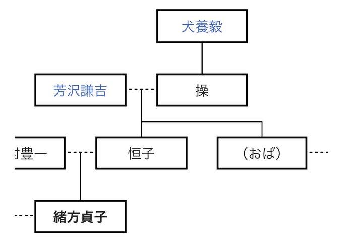 河野一郎 家系図