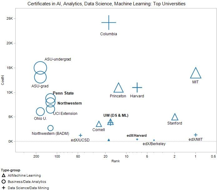 Top Certificates and Certifications in Analytics, Data Science, Machine Learning and AI