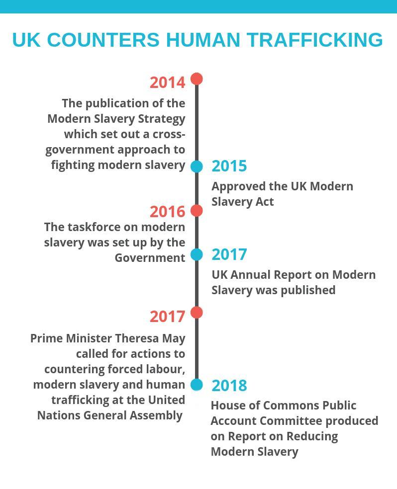 modern slavery strategy uk