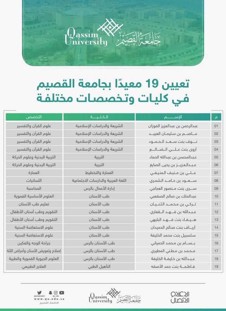 جامعة القصيم On Twitter تعيين 19 على وظائف معيد في عدة تخصصات وكليات مختلفة جامعة القصيم التفاصيل Https T Co El9kdzeclw