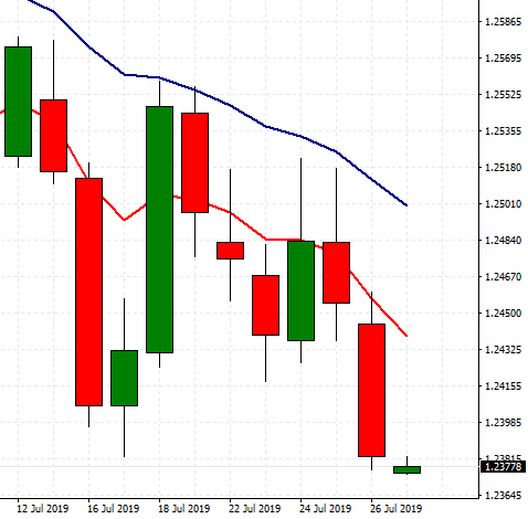 Nfp no much impact forex