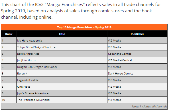 Theoasg On Twitter Icv2 Revealed The Top 10 Manga Franchises Of