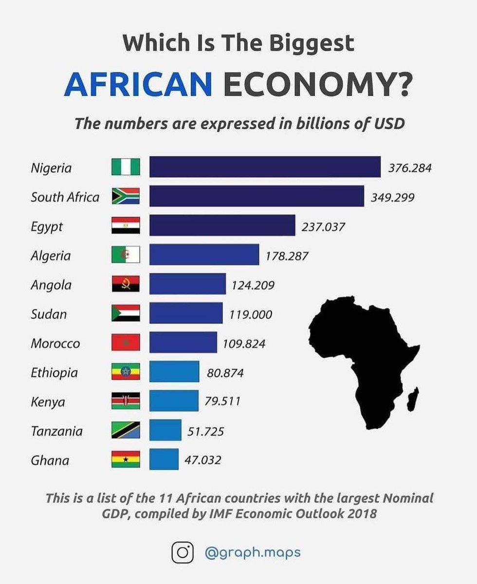 какое место африка занимает по населению