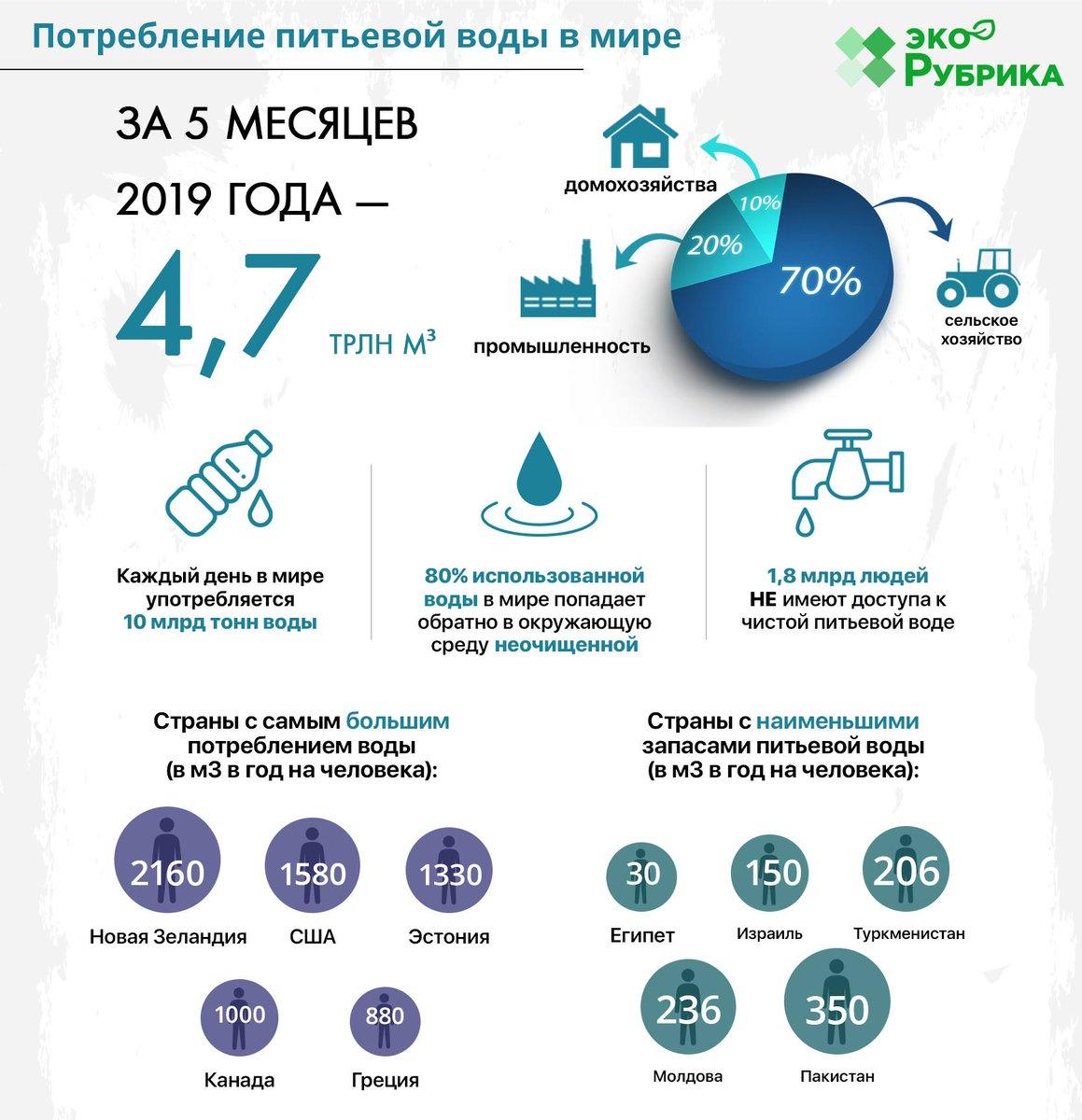 какое место занимает россия по запасам воды