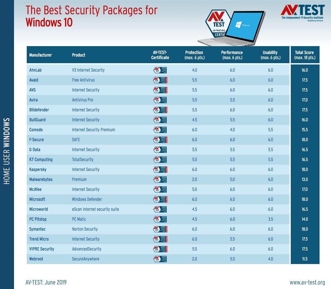 Cei mai buni antiviruși pentru Windows 10 (Test AV-TEST - iunie 2019)