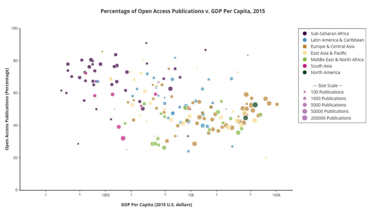 test Twitter Media - A new research finds that low income countries have the highest percentages of #OpenAccess publication in the biomedical sciences https://t.co/GURTbF9VnD https://t.co/OfaIwsaWbY