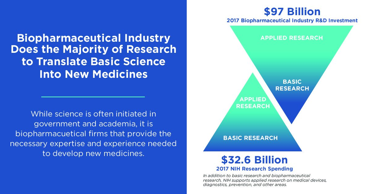 Latest figures demonstrate #biopharma commitment translating basic science to R&D for innovative new medicines. In 2017, the entire industry invested $97 billion in an ecosystem that works for patients https://catalyst.phrma.org/ip-explained-understanding-biopharmaceutical-innovation… by @AndrewPowaleny