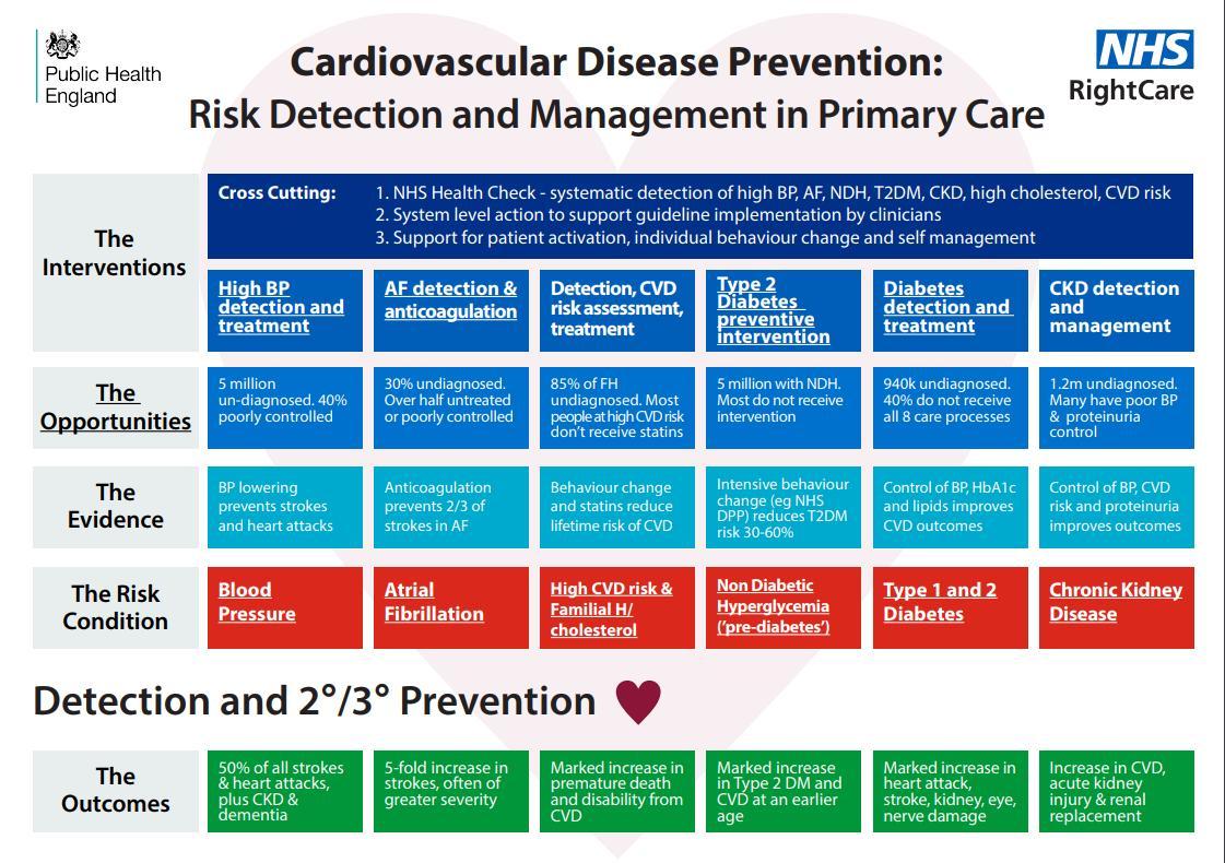 healthifybluepr cvd prevention archives - HD1121×790