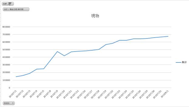 7月もお疲れ様でした。株の人生トータルあと20万でプラテンです。計画的には今年中の予定でしたが、裁量が決まりまくっていてかなり良いペースです。来月もよろしくお願いします。仮想通貨+310株ETF寄引+40 裁量現物+70日経先物+10FX-3