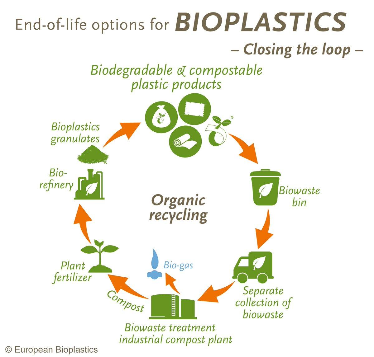 European Bioplastics (@EUBioplastics) | Twitter