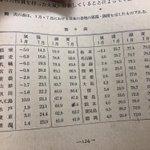 昔に戻りたい?70年前の教科書に載ってる日本の気温が涼しすぎて快適!