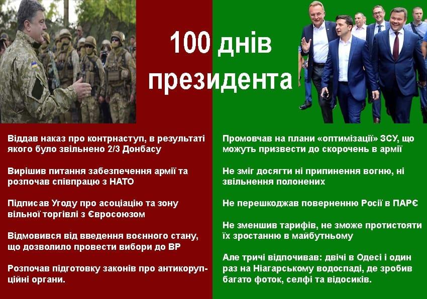 Зеленський призначив Борзова керівником Державного управління справами - Цензор.НЕТ 9743