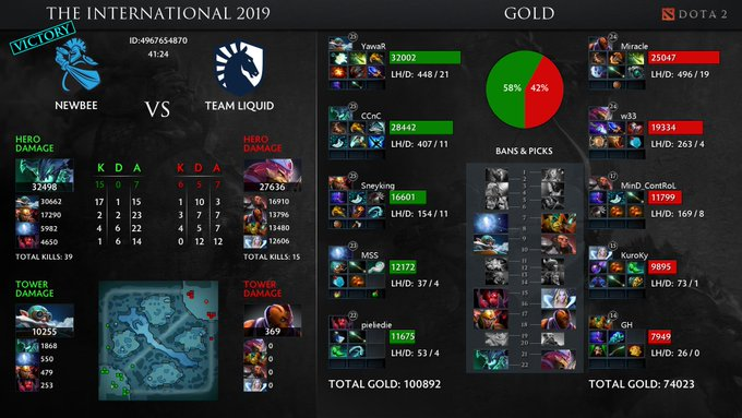 Newbee vs Team Liquid TI9