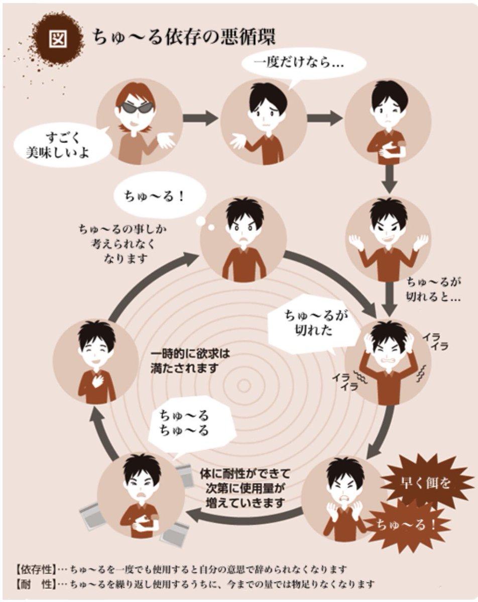 悪循環画像ジェネレータ ちゅ〜る依存の悪循環