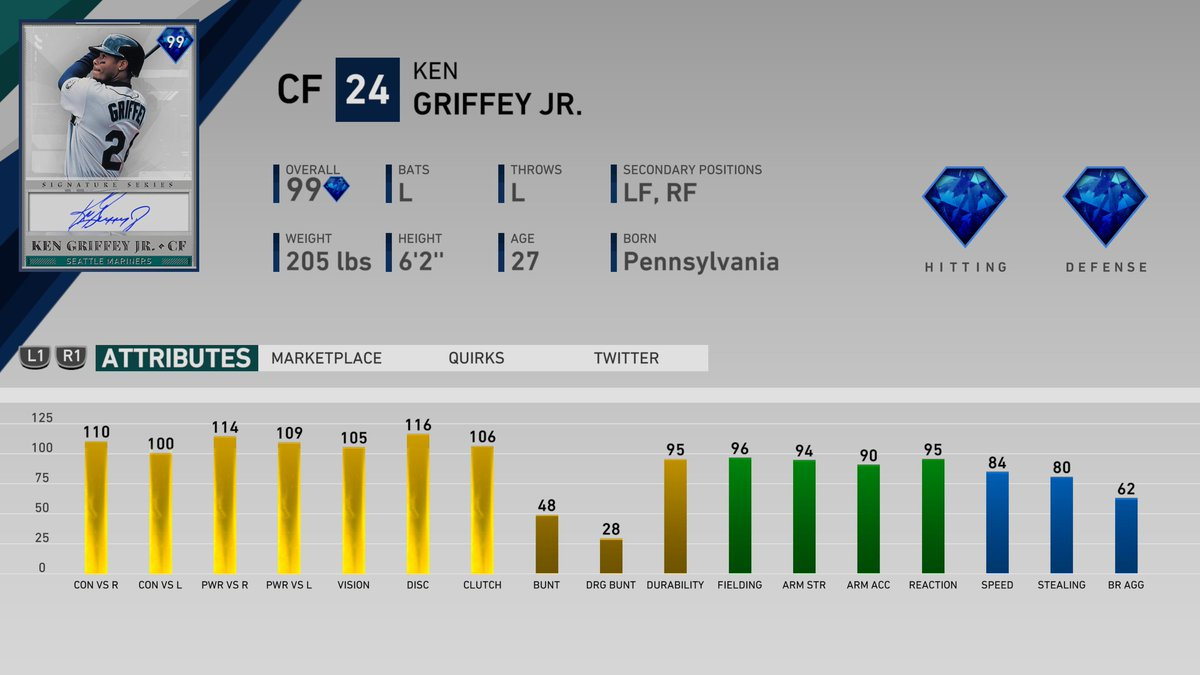 THE Signature Series Ken Griffey Jr. (💎, 99 OVR CF)Available tomorrow with the rest of the 6th Inning Program 😉