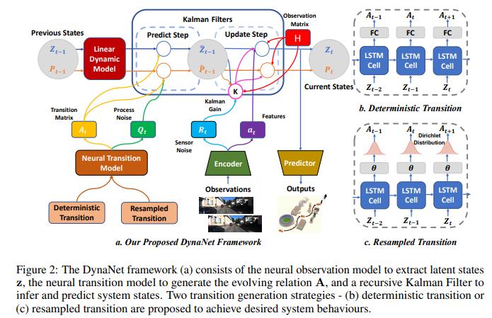 「カルマンフィルタ使ってVisual odometryする時、状態遷移行列やプロセスノイズ、観測値(特徴量)や観測ノイズ等のパラメータ調整するの大変だから全部ディープで求めるぜ!」っていう論文。DynaNet: Neural Kalman Dynamical Model for Motion Estimation and Prediction.