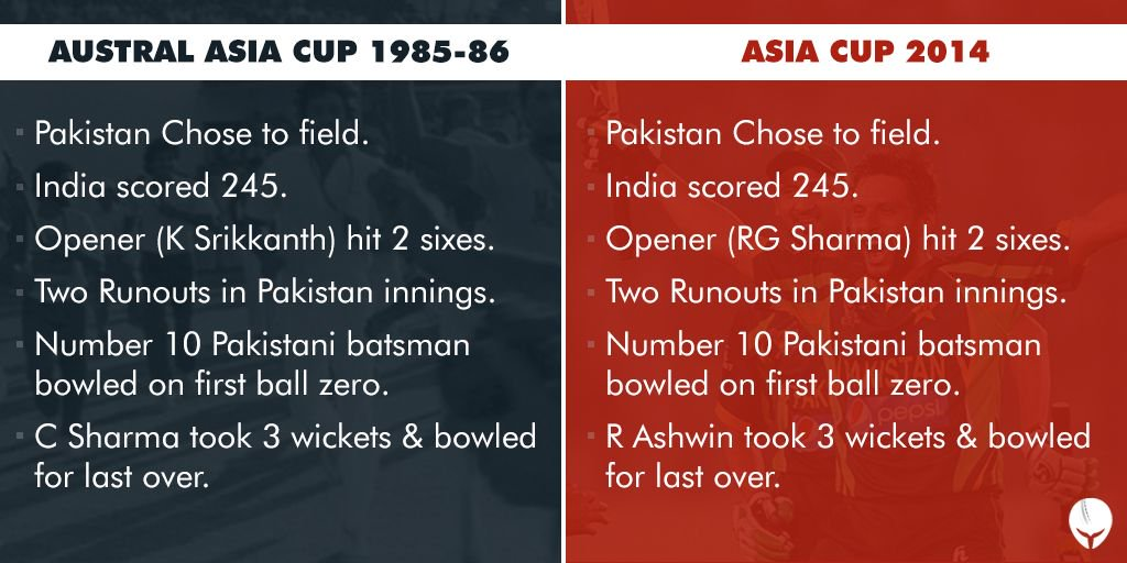 Similarities between IND-PAK Austral Asia Cup Final 1986 and Asia Cup 2014.#INDvPAK #Cricket #Facts