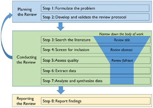 How to conduct a systematic literature review in 8 steps  #phdchat #phdadvice #phdforum #phdlife #ecrchat #acwri