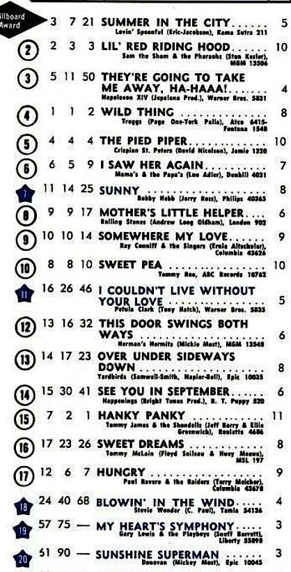 U.S. top 20 for August 13, 1966: The Lovin' Spoonful dislodge The Troggs at No. 1.Notable debuts:#66: You Can't Hurry Love, The Supremes#81: God Only Knows, The Beach Boys