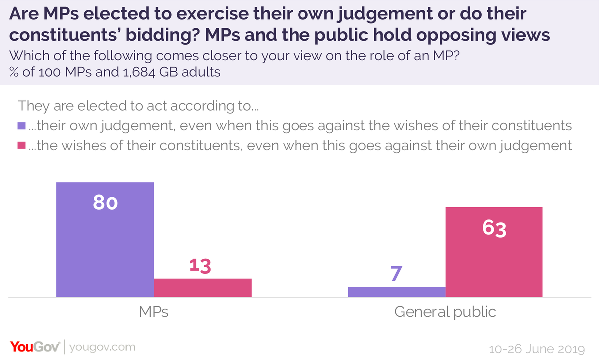 One of the underlying tensions exposed by Brexit in a nutshell:80% of MPs think they are elected to exercise their own personal judgement63% of Britons think MPs are elected to act according to their constituents' wisheshttps://yougov.co.uk/topics/politics/articles-reports/2019/08/13/are-mps-elected-exercise-their-own-judgement-or-do?utm_source=twitter&utm_medium=website_article&utm_campaign=MP_role…