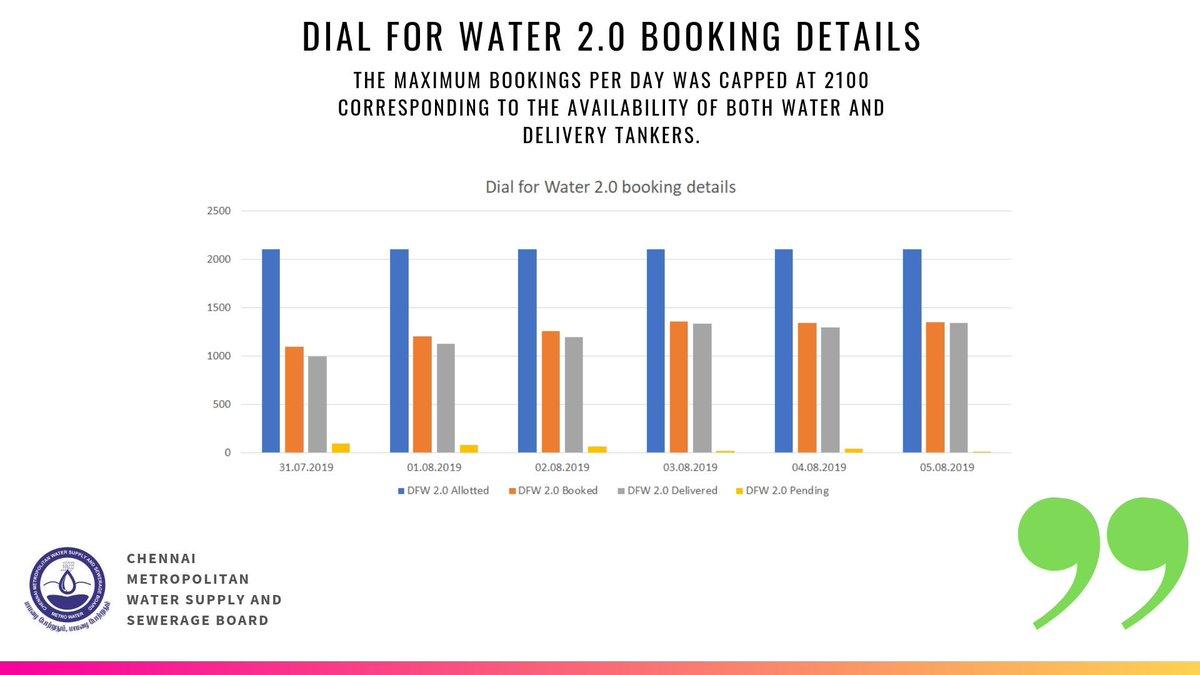 Chennai Metro Water on Twitter: