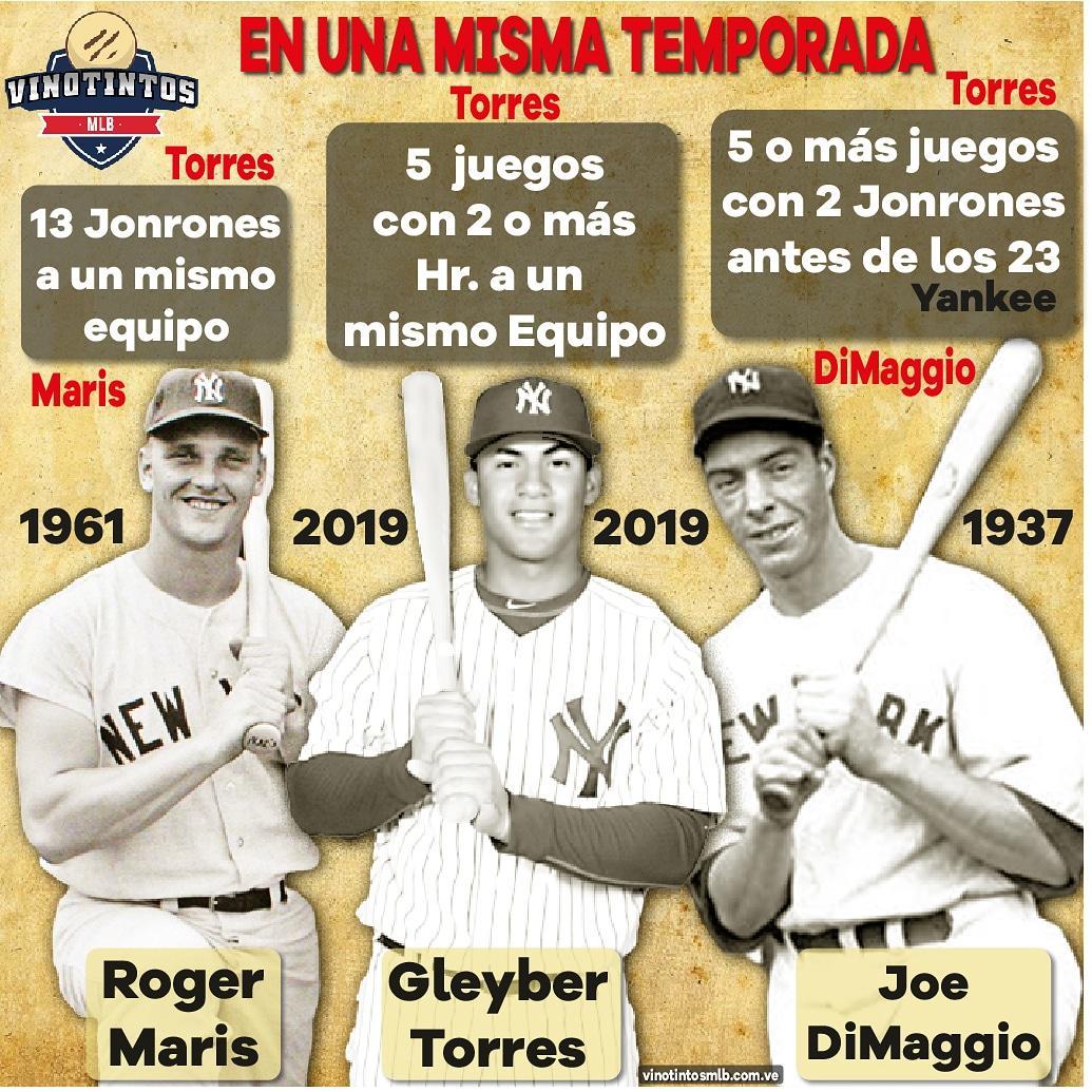 🇻🇪🔥⚾🔊DE NUEVO GLEYBER🔊⚾🔥🇻🇪 #Gleyber #Torres no se cansa de implantar y empatar récords en la #MLB, tanto así que el día de ayer 12 de Agosto bateó 3 #Jonrones más contra #Baltimore y de esta forma el de #Venezuela se une a Maris y DiMaggio.