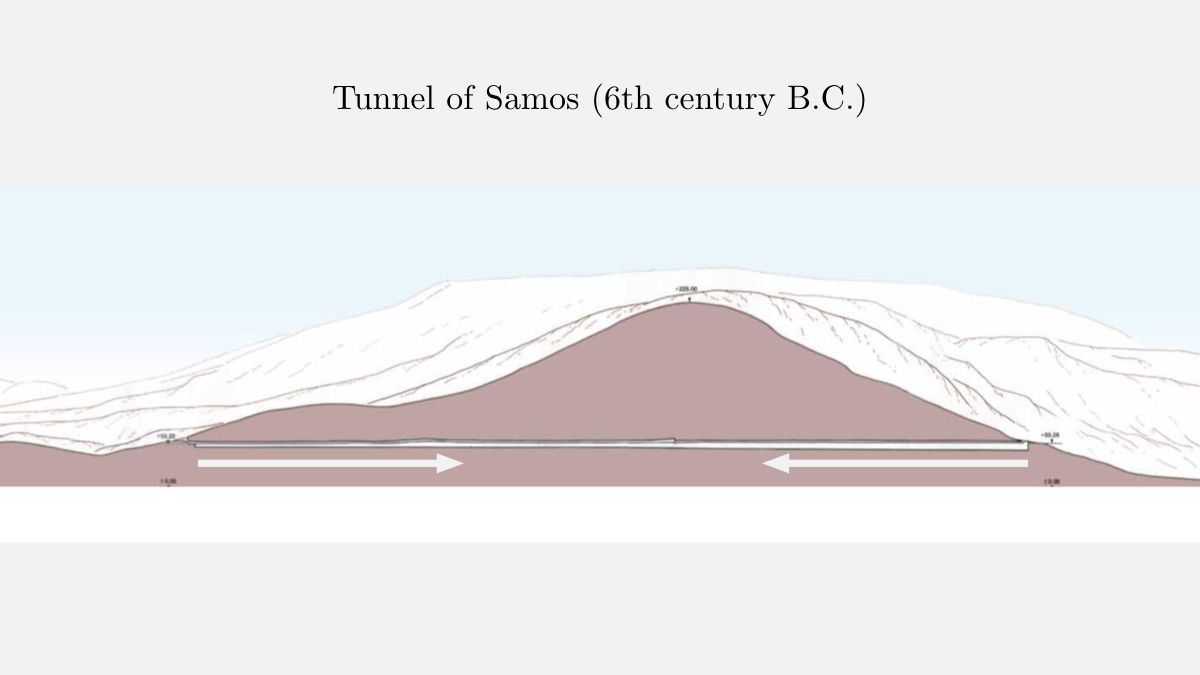 How can 2 teams excavate a tunnel from both ends and ensure they meet in the middle? Eupalinos of Megara figured it out in the 6th century BC and built the Tunnel of Samos (over 1km long) in 8 years: fermatslibrary.com/s/the-tunnel-o… A great paper for your summer ☀️reading list 📚