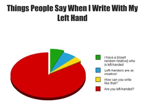 #LeftHandersDay literally my whole entire life  <br>http://pic.twitter.com/nS6rZg1i6O