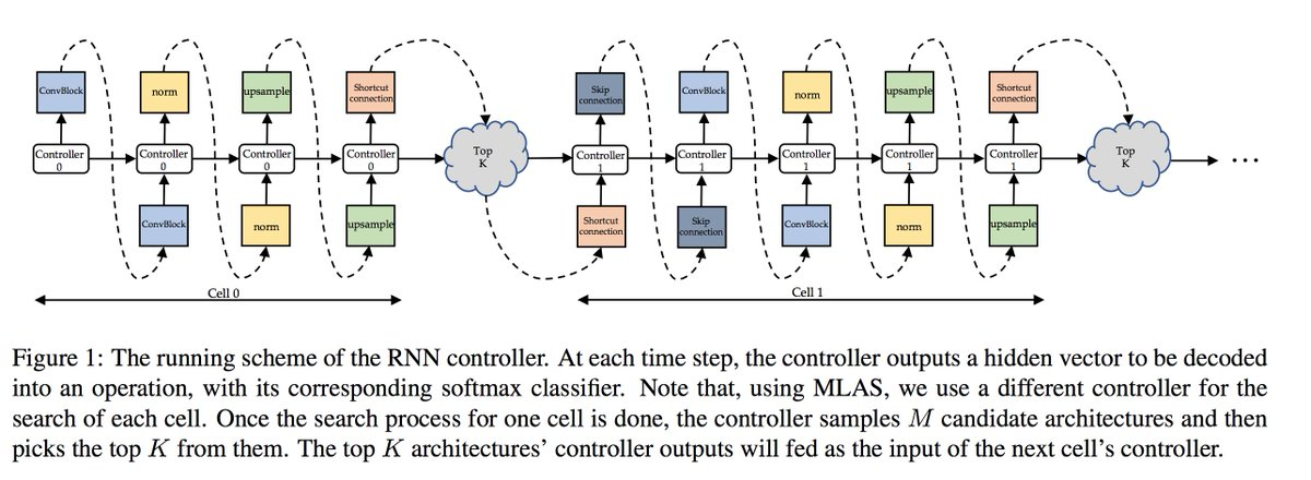 遂にGANにもNASきましたね...AutoGAN: Neural Architecture Search for Generative Adversarial NetworksXinyu Gong, Shiyu Chang, Yifan Jiang, Zhangyang Wangaccepted by ICCV 2019(続く...