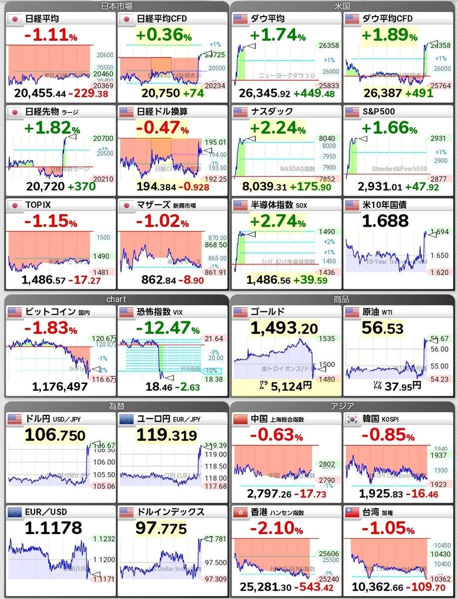 なんかこういうチャート仮想通貨で見たことある(・・;)…
