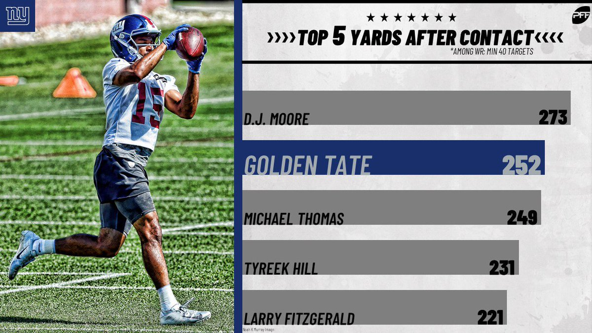 The #Giants will be missing out on Golden Tate's ability to create yards after contact to start the season. <br>http://pic.twitter.com/Ldjx1mGb8Q