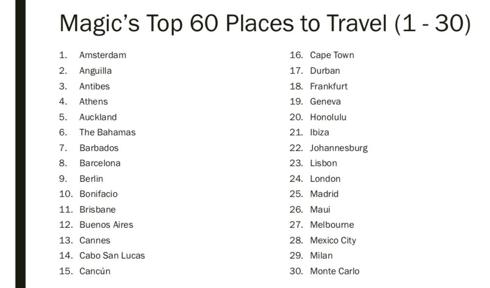 Top 60 places to travel: