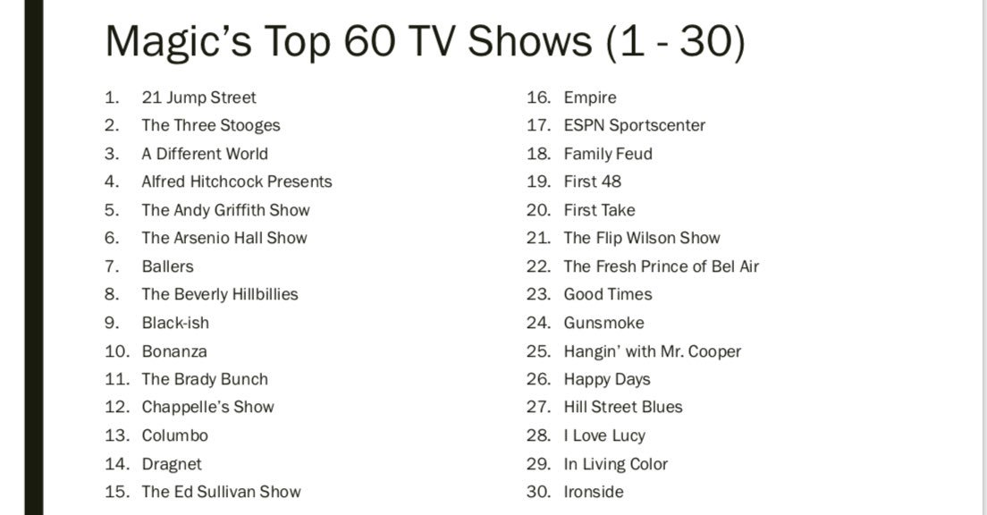 Top 60 TV shows: