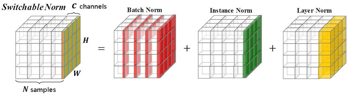 Switchable Normalization for Learning-to-Normalize Deep Representation   Batch Normなどは学習するときのマルチGPUの構成の違いでで性能が下がるが,それを避けるために複数の正規化を使い分ける手法を試したらうまくいったそう.コード: