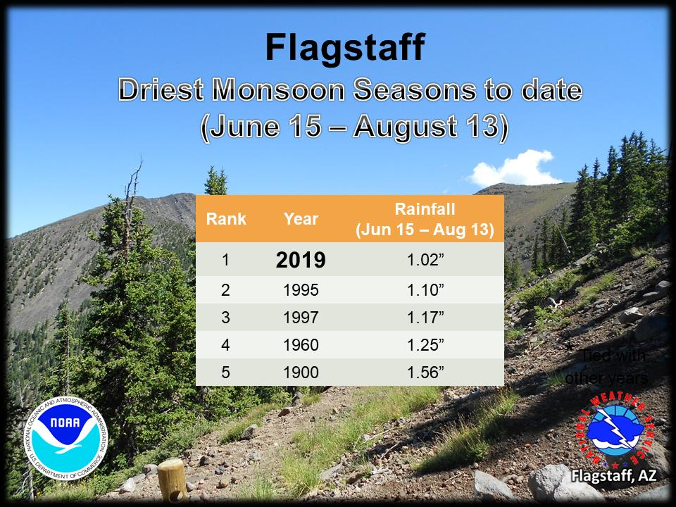 Flagstaff Dating Service