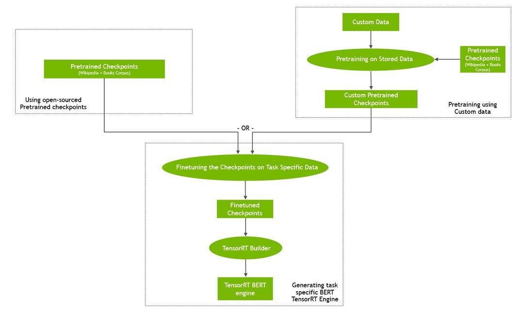 Real-Time #NLU with BERT Using TensorRT  #BigData #Analytics