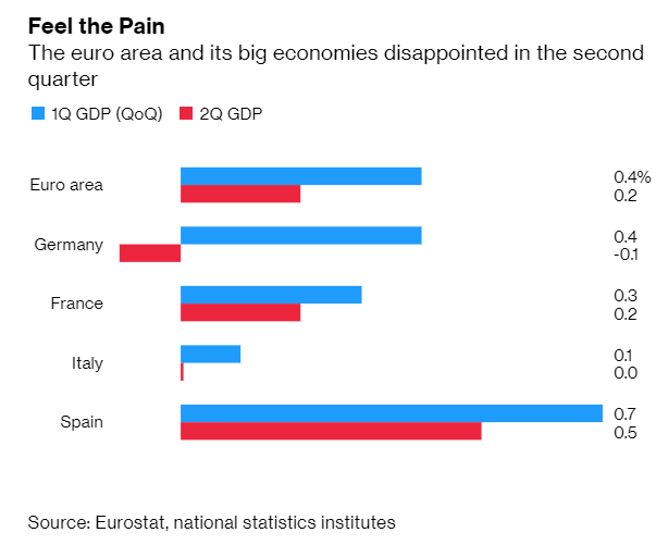 Germany's GDP Decline Stirs up Anxieties of Economic Virus - 1