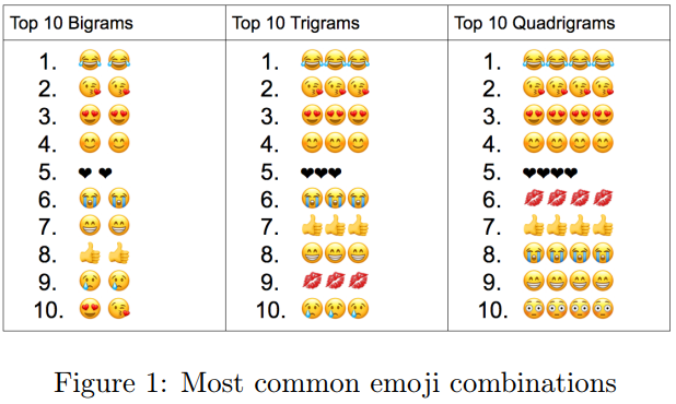 How emojis are the next step in digital communication https://t.co/X7nJlMeO47 #internet #WorldEmojiDay https://t.co/GQXjf2fjNI