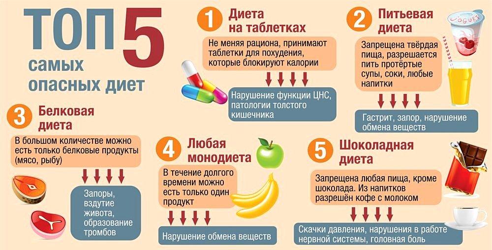 Топ 5 диета