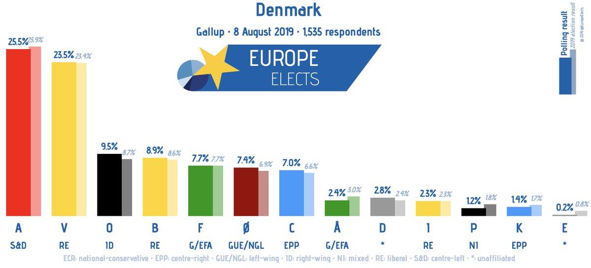Denmark, Gallup poll: A-S&D: 26% V-ALDE: 24% (+1) O-ECR: 10% (+1) B-ALDE: 9% F-G/EFA: 8% Ø-LEFT: 7% C-EPP: 7% D-*: 3% (+1) I-ALDE: 2% Å-G/EFA: 2% (-1) P-*: 1% (-1) K-EPP: 1% (-1) E-*: 0% (-1) + / - 2019 Election Fieldwork: 8 August 2019 Sample size: 1,535 #dkpol