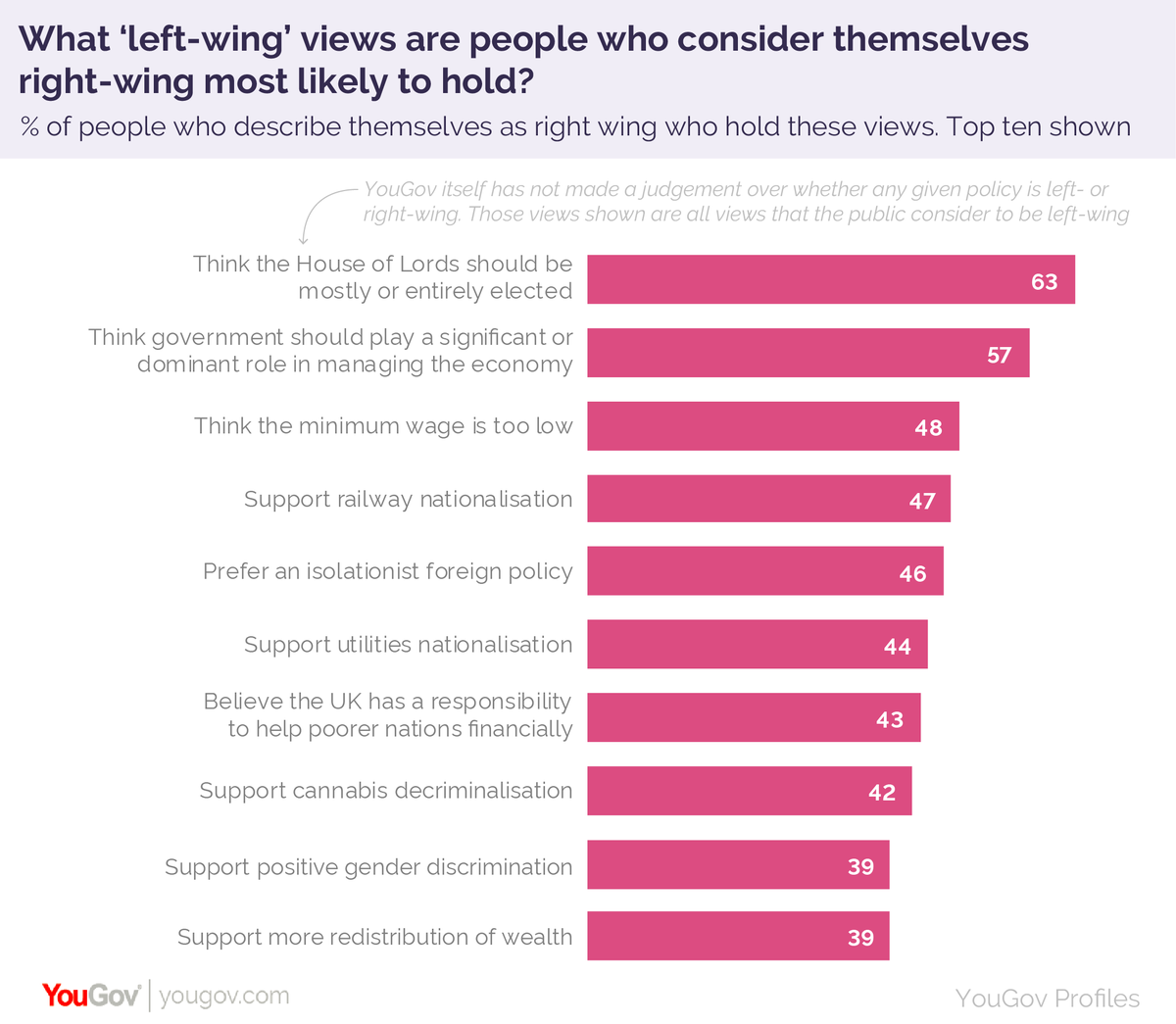 ...while 44-47% of people who consider themselves right wing would support utilities and/or railway nationalisation https://yougov.co.uk/topics/politics/articles-reports/2019/08/14/left-wing-vs-right-wing-its-complicated?utm_source=twitter&utm_medium=website_article&utm_campaign=left_right_wing…