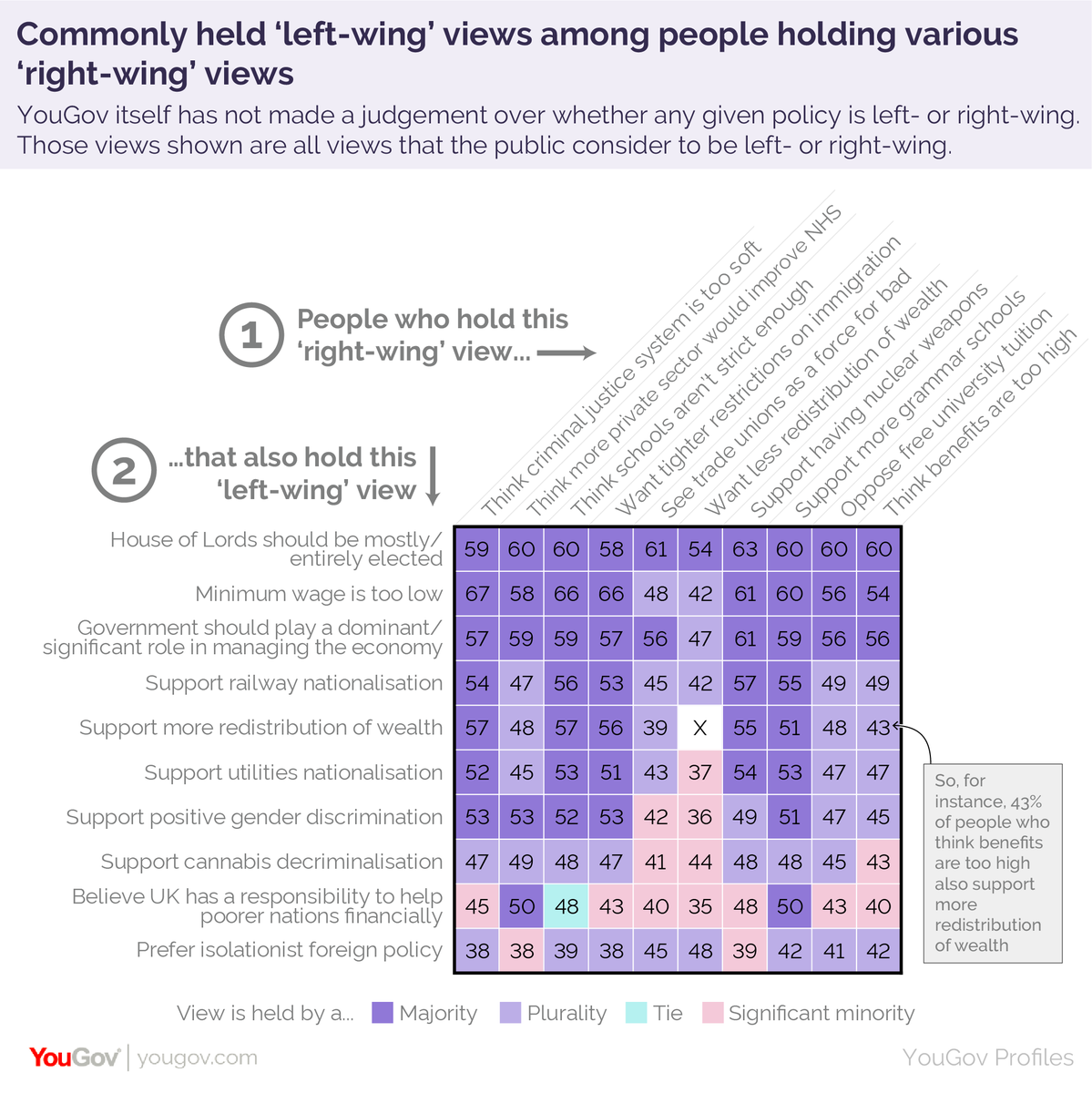 Again, it shows that huge numbers of people hold views that straddle the left/right divide. Of those who want to see tighter immigration restrictions 51-53% support railway or utilities nationalisation and 56% support greater redistribution of wealth... https://yougov.co.uk/topics/politics/articles-reports/2019/08/14/left-wing-vs-right-wing-its-complicated?utm_source=twitter&utm_medium=website_article&utm_campaign=left_right_wing…