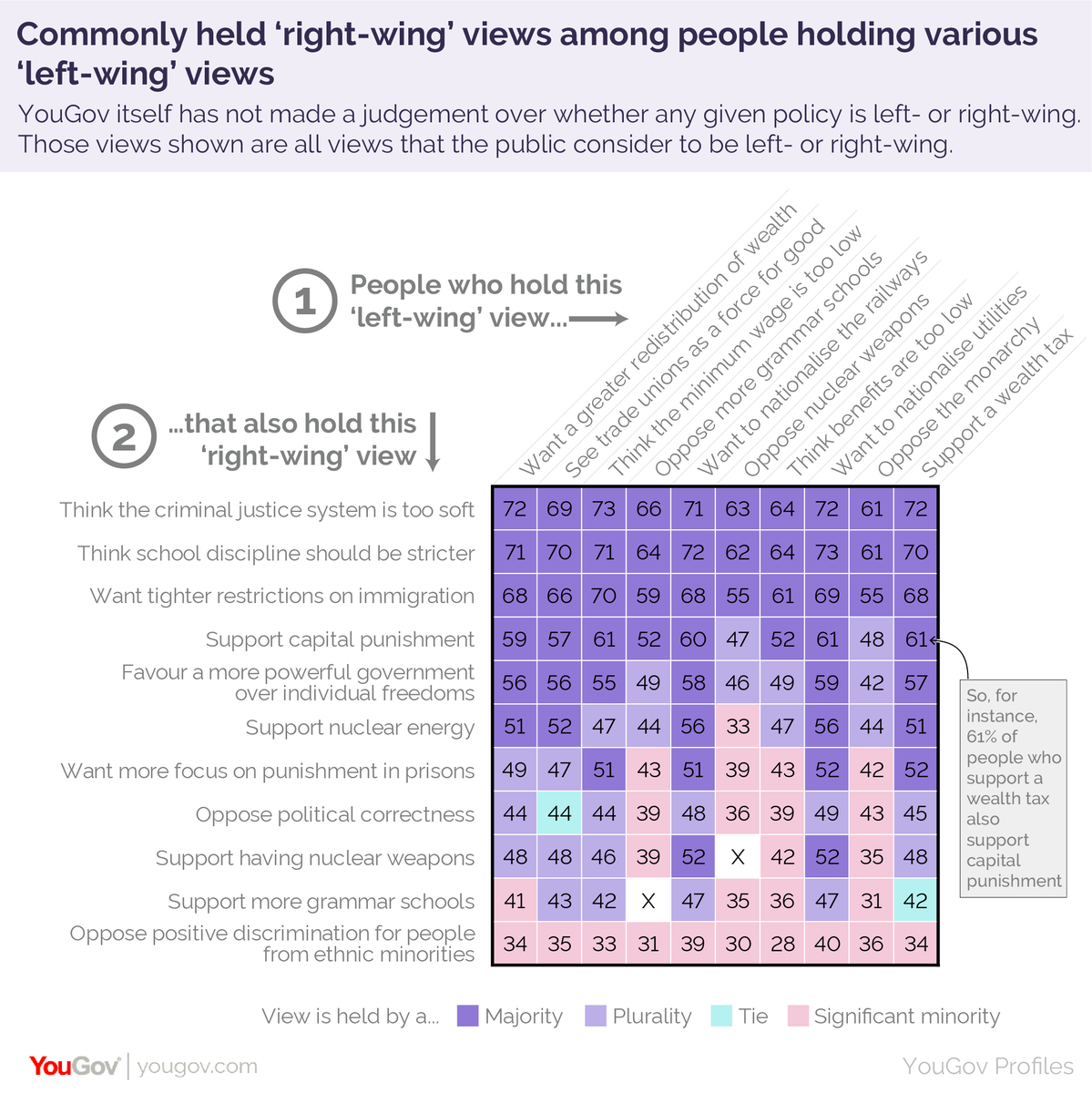 ...likewise, 68% of people who support greater redistribution of wealth also want tighter restrictions on immigration; 59% of the same group support capital punishment. https://yougov.co.uk/topics/politics/articles-reports/2019/08/14/left-wing-vs-right-wing-its-complicated?utm_source=twitter&utm_medium=website_article&utm_campaign=left_right_wing…