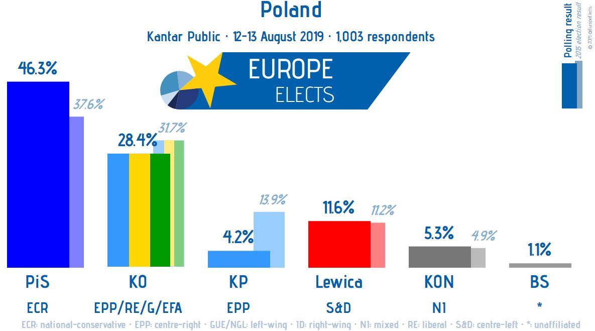 Poland, Kantar poll: PiS-ECR: 46% (+2) KO (EPP/RE/G/EFA): 28% (new) Lewica-S&D-: 11% (new) Konfederacja-NI: 5% (new) PSL/Kukiz15 (EPP): 4% (new) BS-NI: 1% (new) +/- vs 15 July Field work: 12-13 August Sample size: 1003 ➤ europeelects.eu/poland
