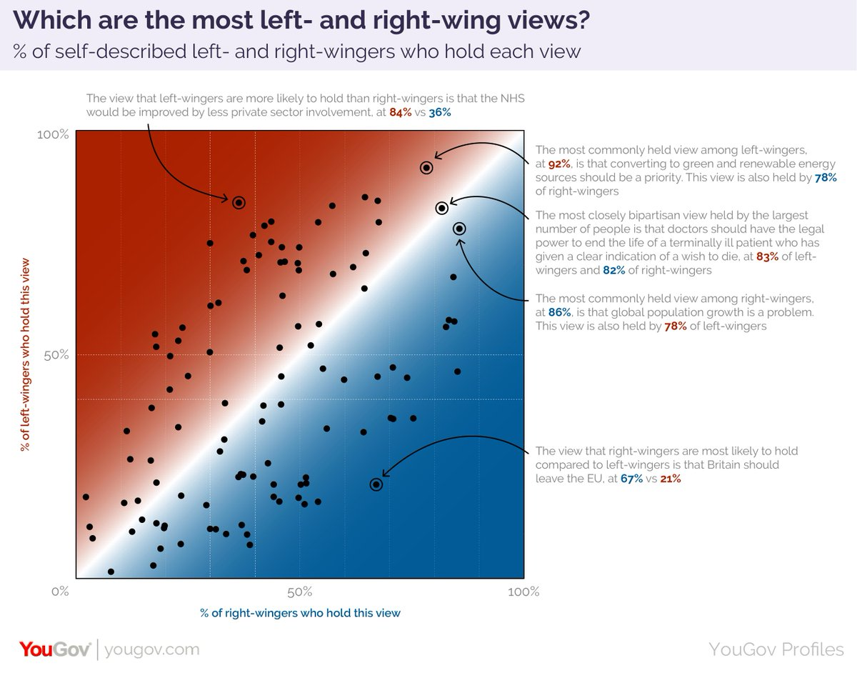 Categorising voters as left and right wing isn't nearly as helpful as you might expect. The culmination of months of work, my new piece shows how huge numbers of Brits hold views that straddle the divide (it's also #dataviz galore if that's your thing)  https:// yougov.co.uk/topics/politic s/articles-reports/2019/08/14/left-wing-vs-right-wing-its-complicated?utm_source=twitter&utm_medium=website_article&utm_campaign=left_right_wing  … <br>http://pic.twitter.com/VPjphQugGv