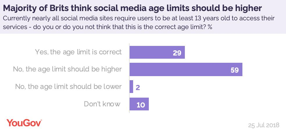 With new evidence showing that social media use among teenagers often contributes to a lack of sleep and exercise, last year we found that 59% of Brits thought the age limit for most social media sites (13) should be made higher https://yougov.co.uk/opi/surveys/results?utm_source=Twitter&utm_medium=daily_question&utm_campaign=question_1#/survey/d46041ab-8fe9-11e8-a0a1-890d175b44ef/question/6375be4c-8fea-11e8-b6b7-d312e12e444d/toplines…