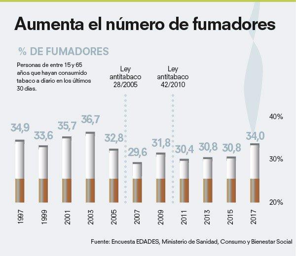 Ocu On Twitter Espacios Cerrados Sin Humo Nocuela En 67